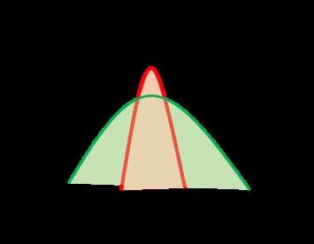 Graphe Performance vs Robustesse